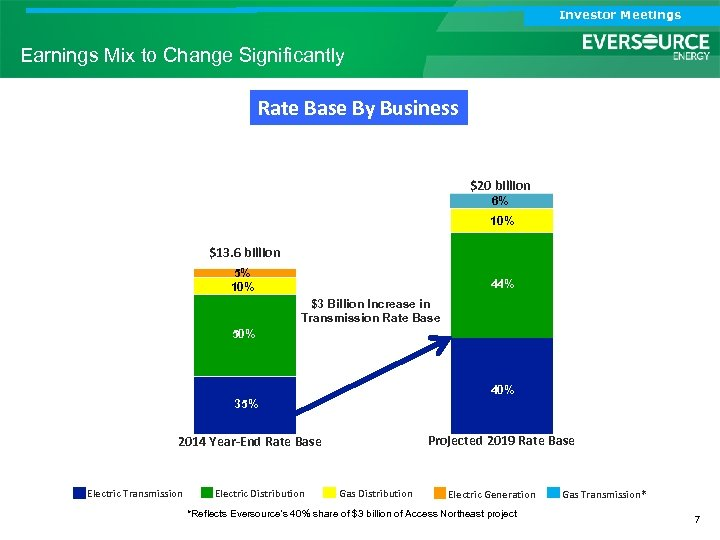 Investor Meetings Earnings Mix to Change Significantly Rate Base By Business $20 billion 6%