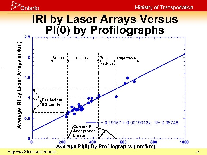 Ministry of Transportation Average IRI by Laser Arrays (m/km) IRI by Laser Arrays Versus