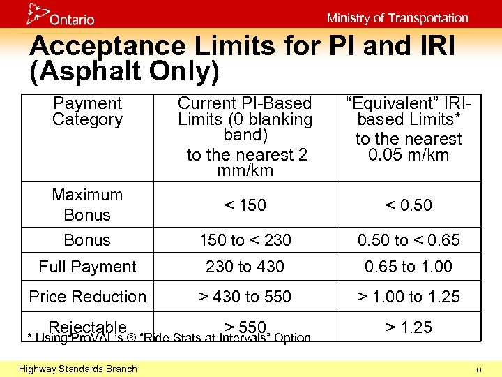 Ministry of Transportation Acceptance Limits for PI and IRI (Asphalt Only) Payment Category Current
