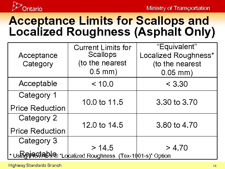 Ministry of Transportation Acceptance Limits for Scallops and Localized Roughness (Asphalt Only) Acceptance Category