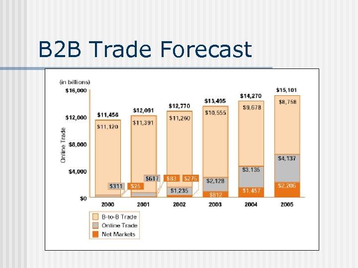 B 2 B Trade Forecast