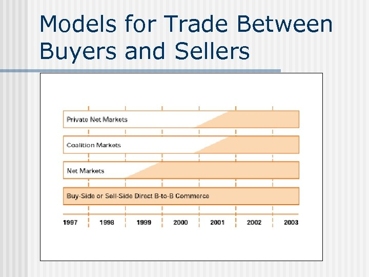 Models for Trade Between Buyers and Sellers