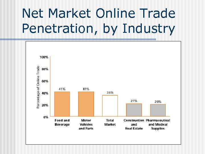Net Market Online Trade Penetration, by Industry