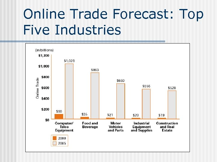 Online Trade Forecast: Top Five Industries