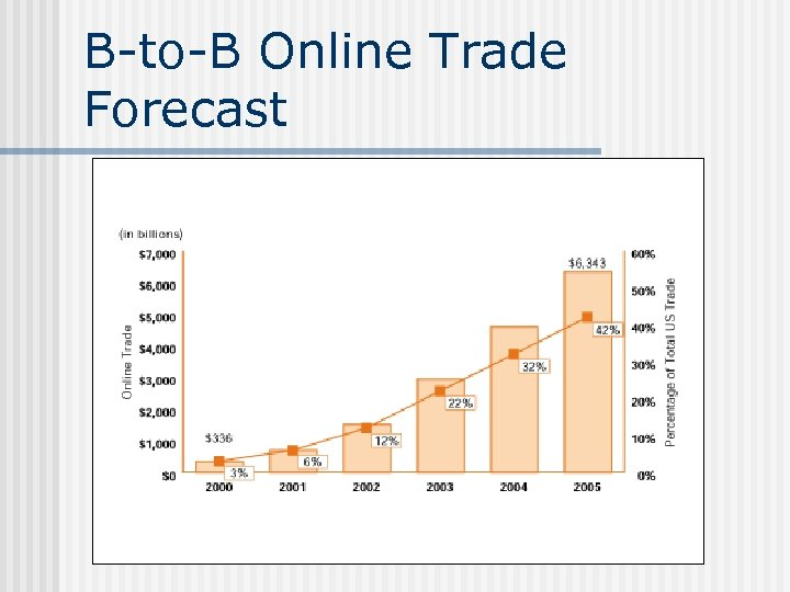 B-to-B Online Trade Forecast