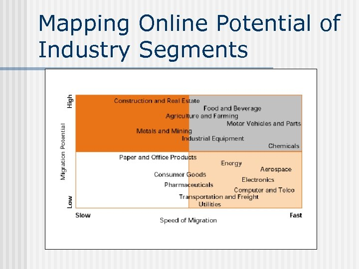 Mapping Online Potential of Industry Segments