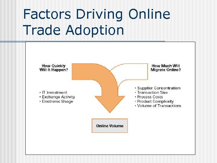 Factors Driving Online Trade Adoption