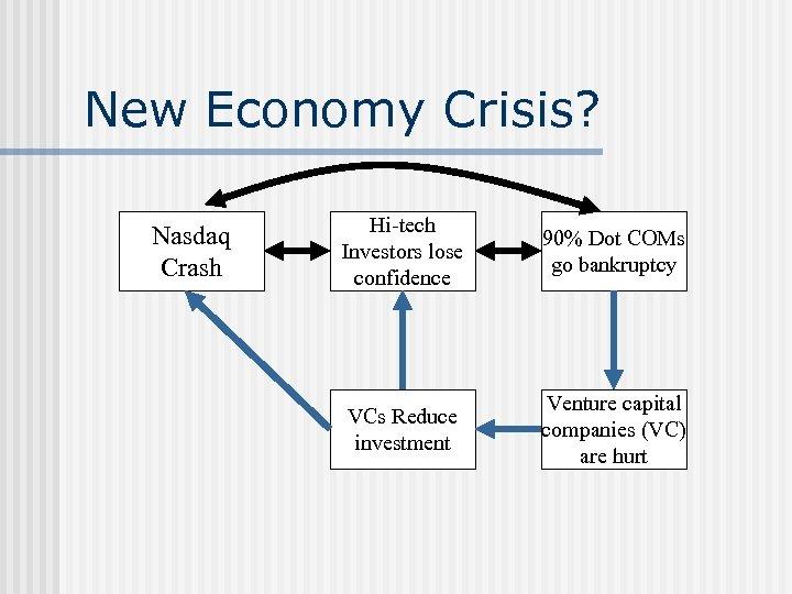 New Economy Crisis? Nasdaq Crash Hi-tech Investors lose confidence 90% Dot COMs go bankruptcy