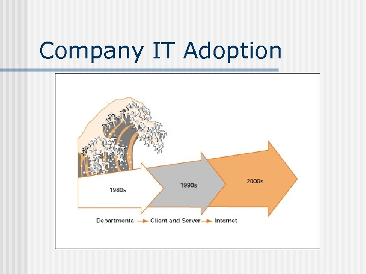Company IT Adoption