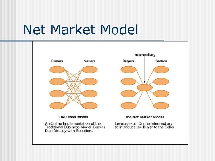 Net Market Model