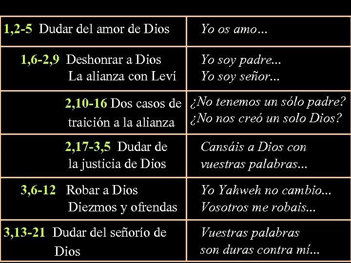 1, 2 -5 Dudar del amor de Dios Yo os amo. . . 1,