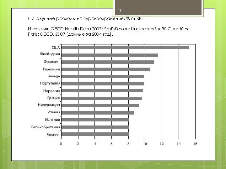 11 Совокупные расходы на здравоохранение, % от ВВП Источник: OECD Health Data 2007: Statistics