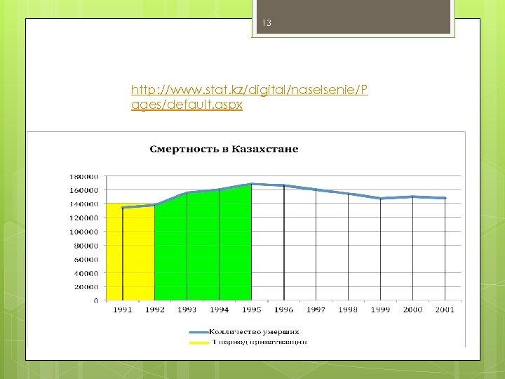 13 http: //www. stat. kz/digital/naselsenie/P ages/default. aspx