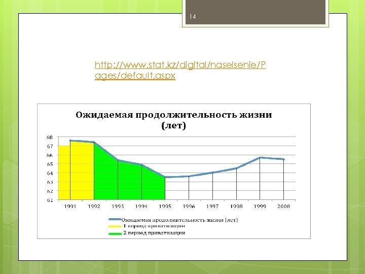 14 http: //www. stat. kz/digital/naselsenie/P ages/default. aspx