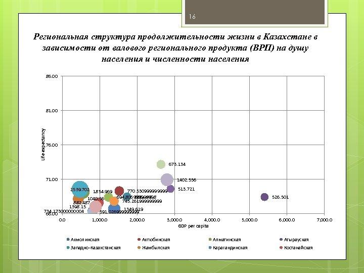 16 Региональная структура продолжительности жизни в Казахстане в зависимости от валового регионального продукта (ВРП)