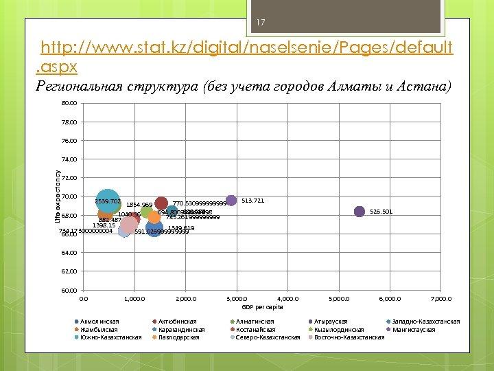17 http: //www. stat. kz/digital/naselsenie/Pages/default. aspx Региональная структура (без учета городов Алматы и Астана)