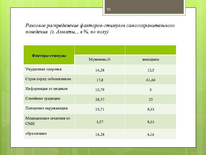 20 Ранговое распределение факторов-стимулов самосохранительного поведения (г. Алматы, , в %, по полу) Факторы-стимулы