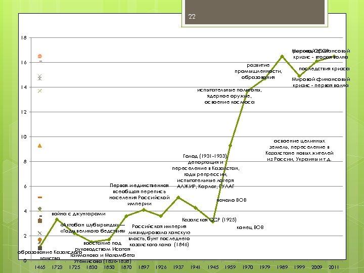 22 18 распад СССР Мировой финансовый кризис - вторая волна 16 развитие промышленности, образования
