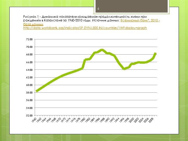6 Рисунок 1 - Динамика показателя «ожидаемая продолжительность жизни при рождений» в Казахстане за