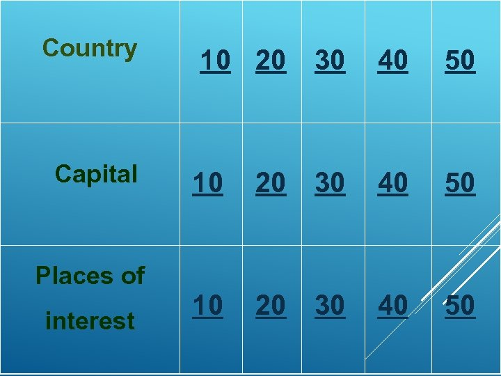 Country Capital 10 20 30 40 50 Places of interest