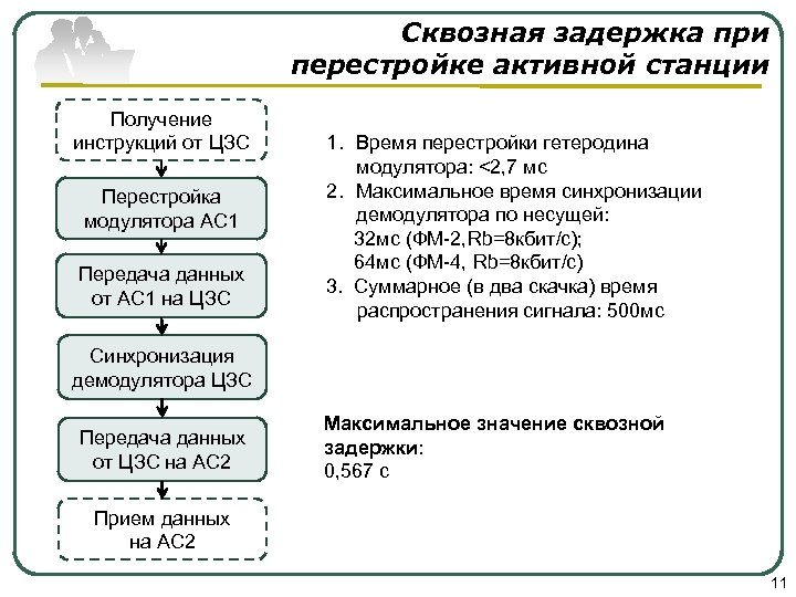 Сквозная задержка при перестройке активной станции Получение инструкций от ЦЗС Перестройка модулятора АС 1