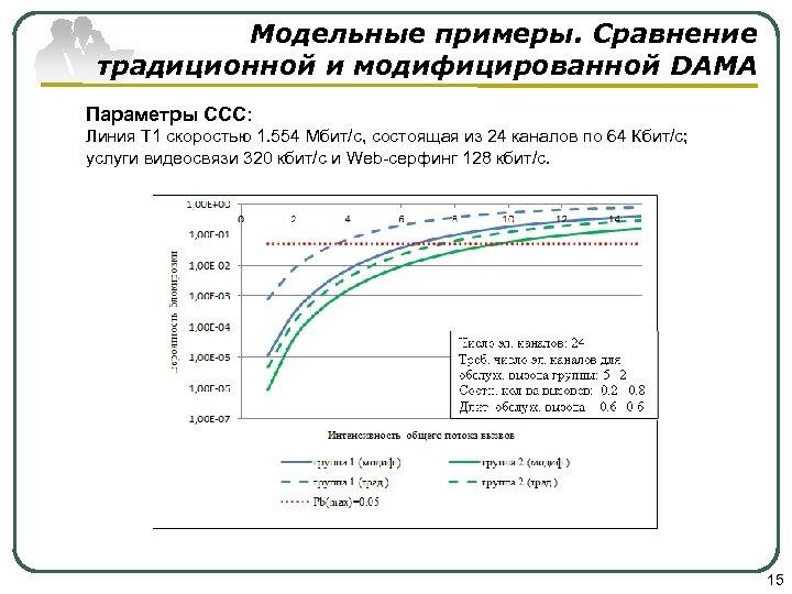 Модельные примеры. Сравнение традиционной и модифицированной DAMA Параметры ССС: Линия T 1 скоростью 1.