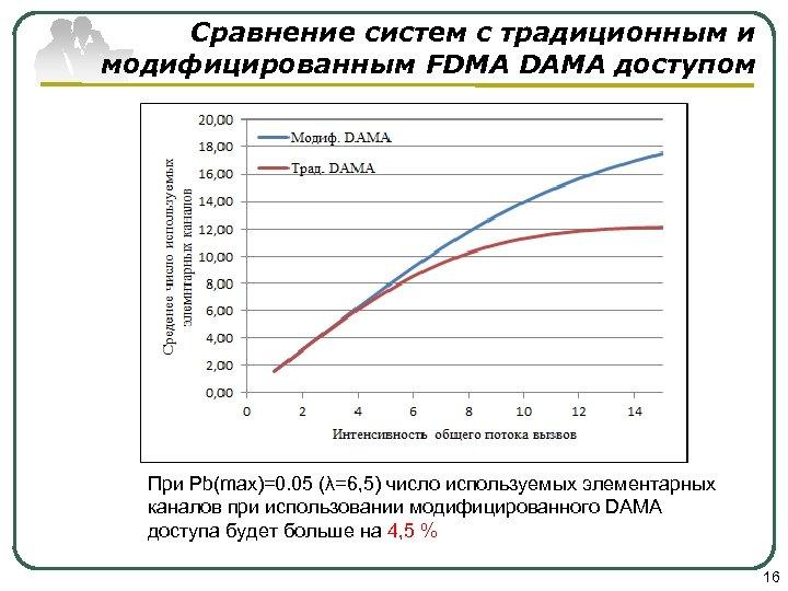 Сравнение систем с традиционным и модифицированным FDMA DAMA доступом При Pb(max)=0. 05 (λ=6, 5)