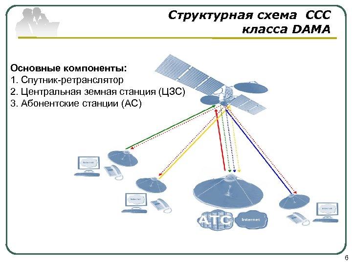 Структурная схема CCC класса DAMA Основные компоненты: 1. Спутник-ретранслятор 2. Центральная земная станция (ЦЗС)