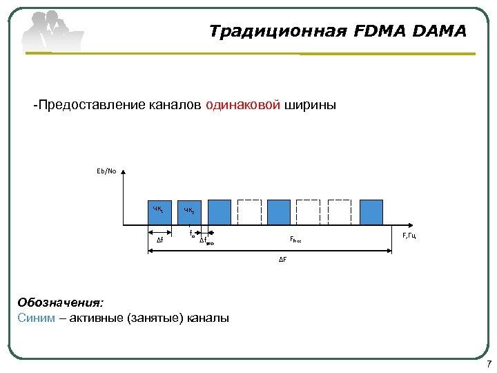 Традиционная FDMA DAMA -Предоставление каналов одинаковой ширины Eb/No ЧК 1 ∆f ЧК 2 fo