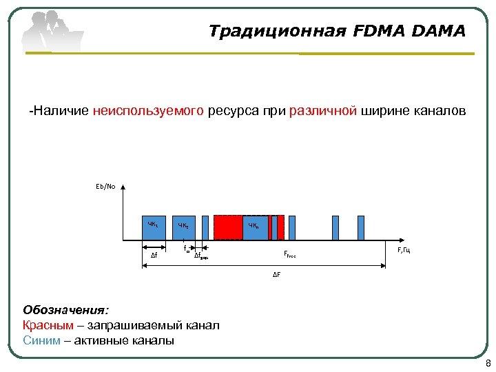 Традиционная FDMA DAMA -Наличие неиспользуемого ресурса при различной ширине каналов Eb/No ЧК 1 ∆f
