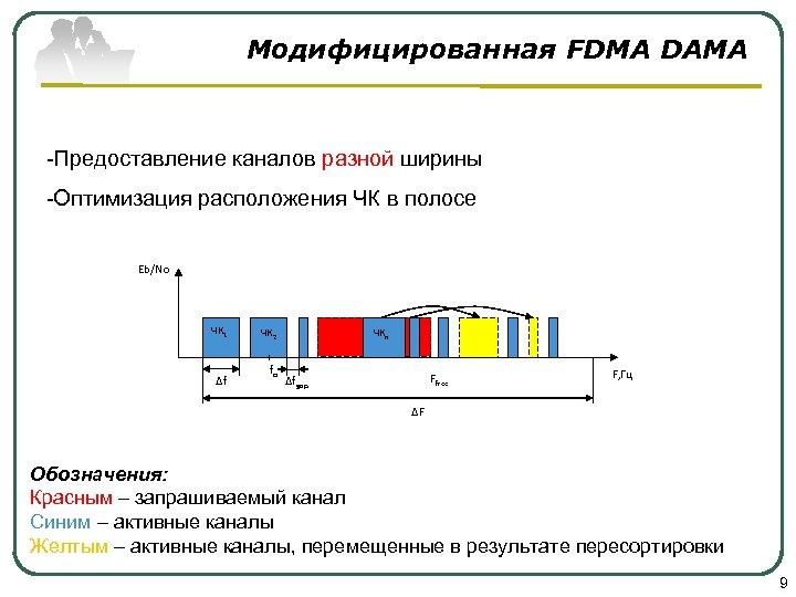Модифицированная FDMA DAMA -Предоставление каналов разной ширины -Оптимизация расположения ЧК в полосе Eb/No ЧК