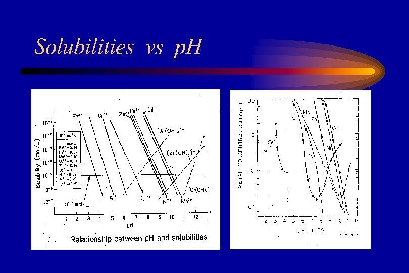 Solubilities vs p. H