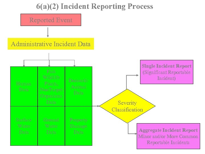6(a)(2) Incident Reporting Process Reported Event Administrative Incident Data Human Data Surface Water Data