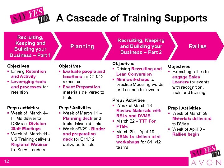 A Cascade of Training Supports Recruiting, Keeping and Building your Business – Part 1