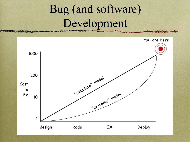 Bug (and software) Development