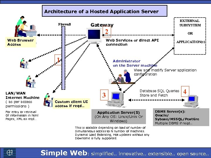 Architecture of a Hosted Application Server EXTERNAL SUBSYSTEM Gateway Firewall 2 Web Browser Access