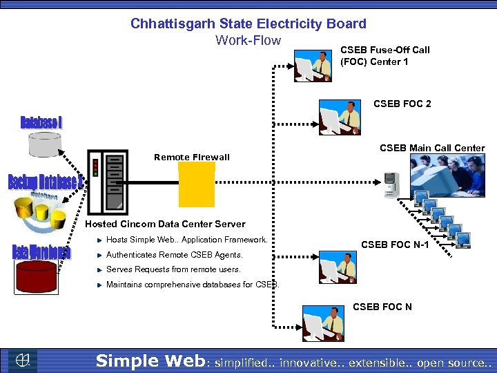 Chhattisgarh State Electricity Board Work-Flow CSEB Fuse-Off Call (FOC) Center 1 CSEB FOC 2