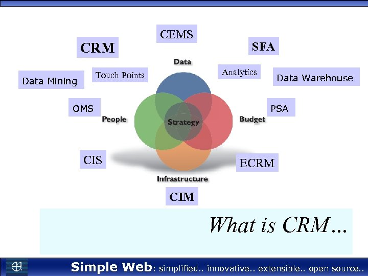 CRM CEMS Analytics Touch Points Data Mining SFA OMS Data Warehouse PSA CIS ECRM
