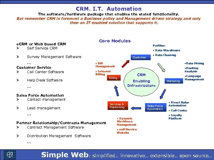 CRM. I. T. Automation The software/hardware package that enables the stated functionality. But remember