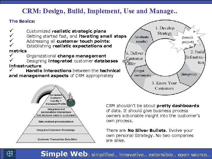 CRM: Design, Build, Implement, Use and Manage. . The Basics: ü Customized realistic strategic