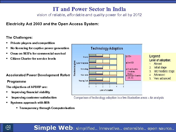 IT and Power Sector in India vision of reliable, affordable and quality power for