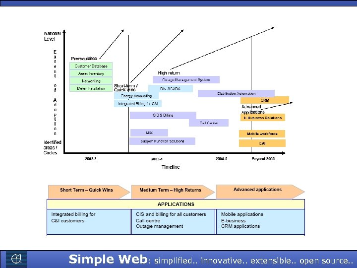 Simple Web: simplified. . innovative. . extensible. . open source. .