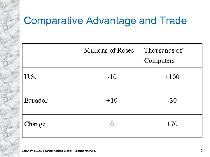Comparative Advantage and Trade Millions of Roses Thousands of Computers U. S. -10 +100