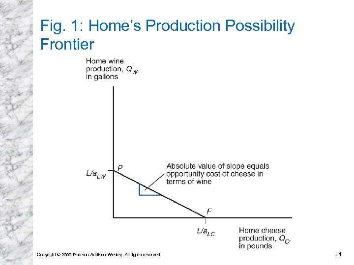 Fig. 1: Home's Production Possibility Frontier Copyright © 2009 Pearson Addison-Wesley. All rights reserved.