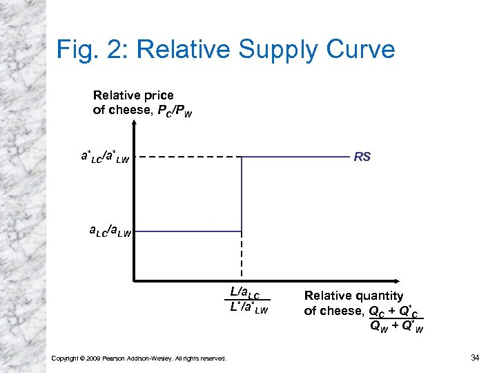 Fig. 2: Relative Supply Curve Relative price of cheese, PC/PW a*LC/a*LW RS a. LC/a.