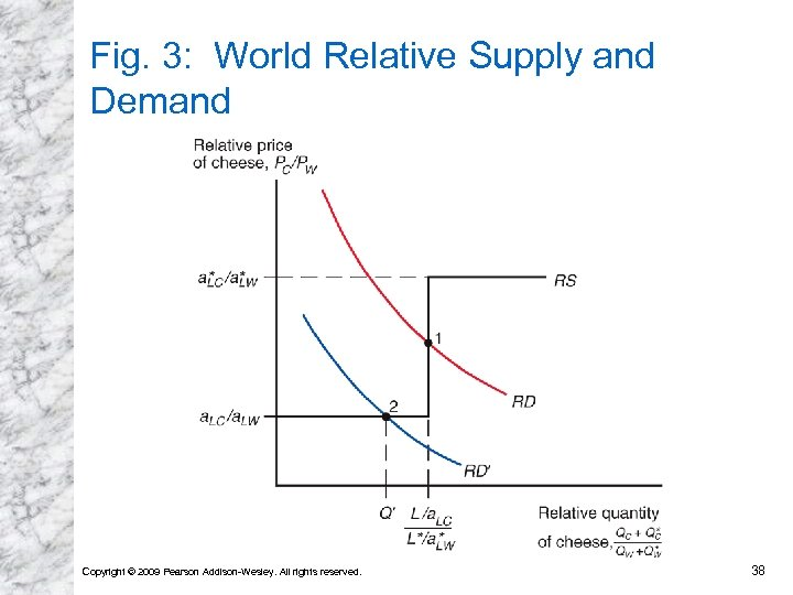 Fig. 3: World Relative Supply and Demand Copyright © 2009 Pearson Addison-Wesley. All rights