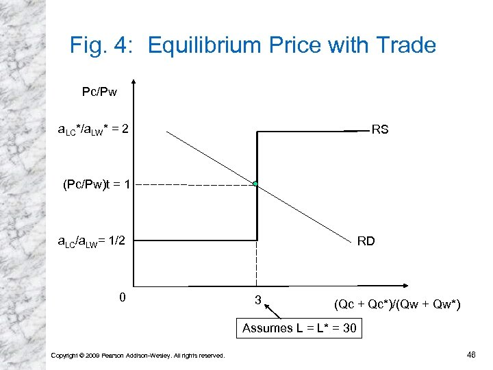 Fig. 4: Equilibrium Price with Trade Pc/Pw a. LC*/a. LW* = 2 RS (Pc/Pw)t