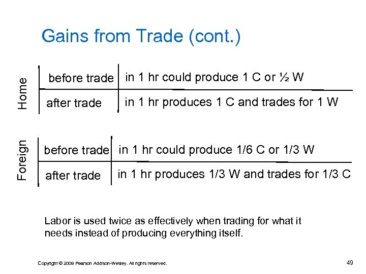 Foreign Home Gains from Trade (cont. ) before trade in 1 hr could produce
