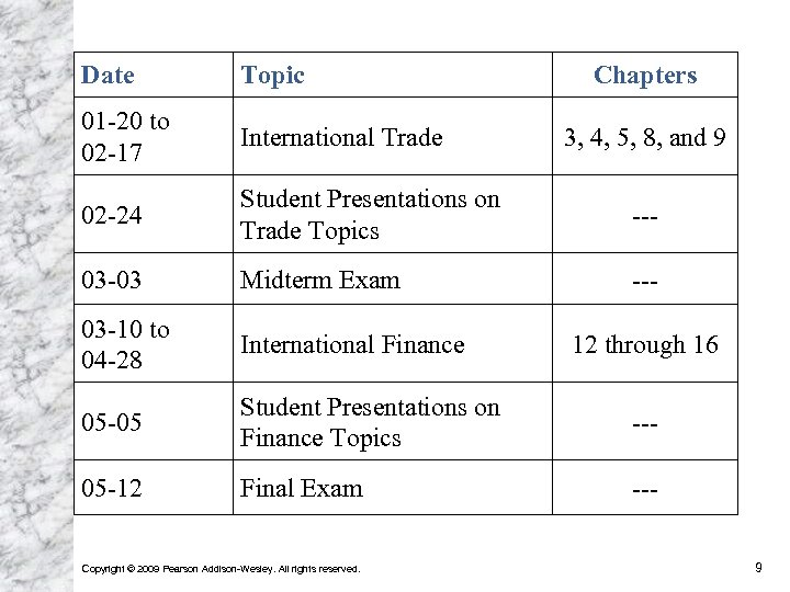 Date Topic 01 -20 to 02 -17 International Trade 02 -24 Student Presentations on