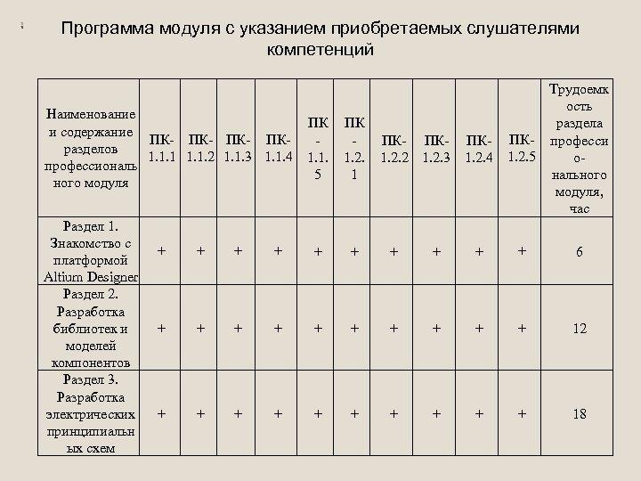Программа модуля с указанием приобретаемых слушателями компетенций Наименование и содержание ПК- ПК- ПКразделов 1.